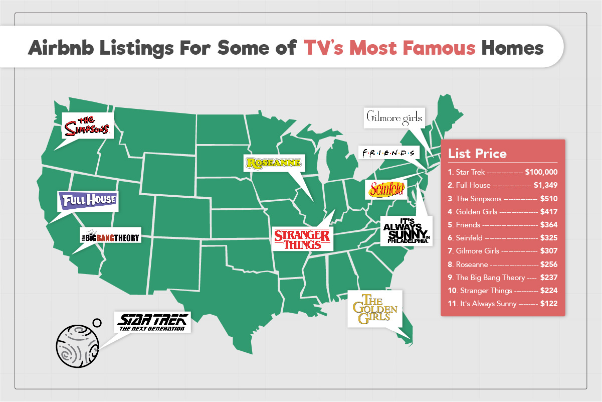 How much to rent the homes of your favorite TV characters - Houston ...