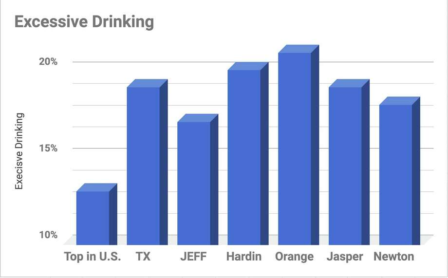 Chart comparing alcohol consumption in Southeast Texas counties, Texas and the U.S.   Information compiled from 2016 data and released by County Health Rankings and & Roadmaps Wednesday, March 14, 2018. Guiseppe Barranco/The Enterprise