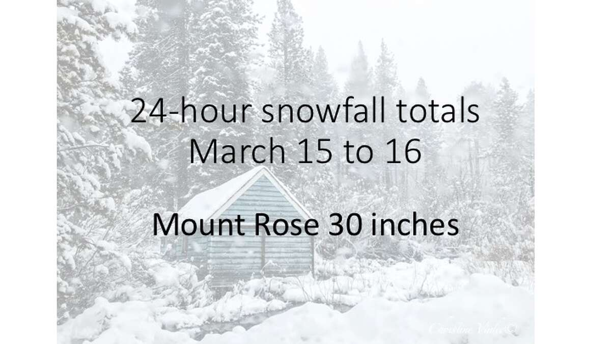 Snow dumped in the Sierra Nevada March 15 and March 16, 2018. Here are snowfall totals for ski resorts. Measurements are for snow that fell March 16 to about 8 a.m. on March 15.