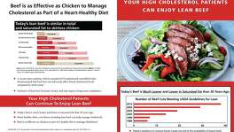 The Physicians Committee for Responsible Medicine has filed a complaint with the Texas attorney general's office, saying the Texas Beef Council is misleading patients and their doctors about the effect of beef on cholesterol levels through brochures in doctor's offices.