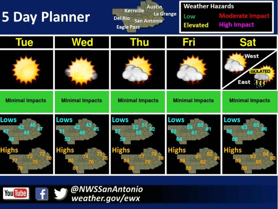The weather outlook for San Antonio beginning March 20, 2018. Photo: Naitonal Weather Service