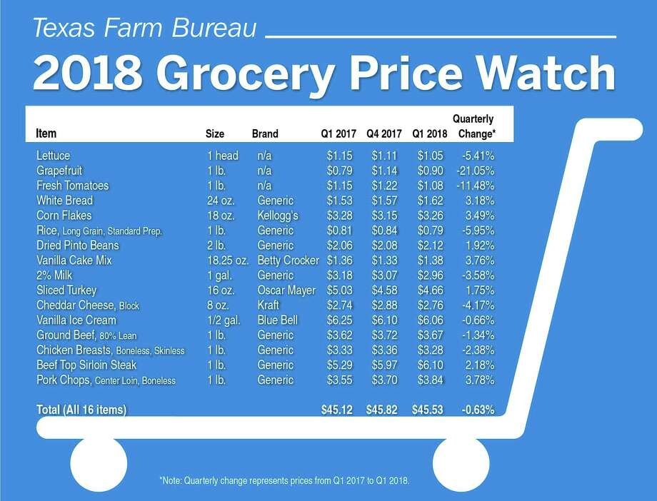 TheTexas Farm Bureau reports that food prices have dropped slightly in first quarter of the year but are up year over year. Photo: Texas Farm Bureau