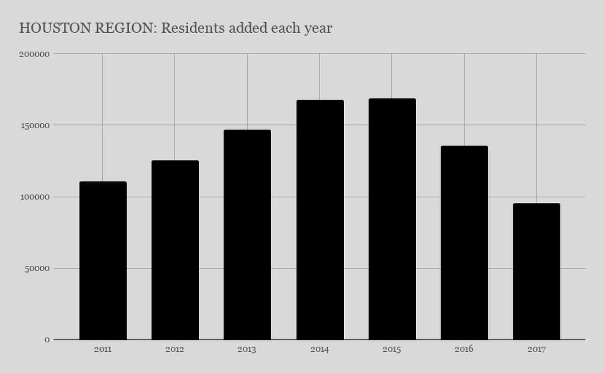 U.S. Census data shows that the 13-county Greater Houston region is not growing as quickly as in once did a few years ago. The data does not explain the reason for the slump, but the it could be tied to Houston economy, which struggled when the price of oil plummeted in 2016.