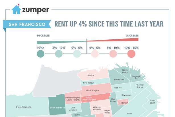 Rents may be up by 4 percent overall, but some neighborhoods are down considerably over last year.