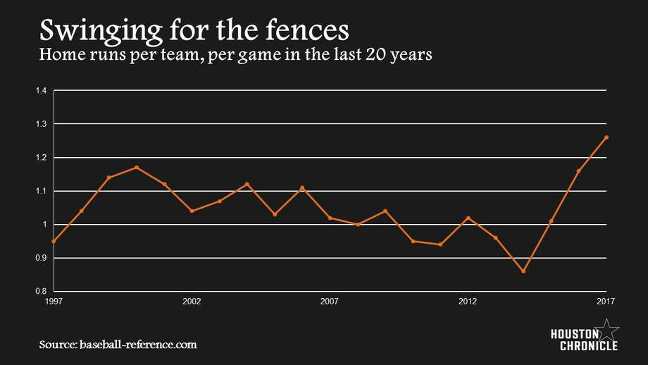 Home runs per team, per game in the last 20 years. (Source: baseball-reference.com; Illlustration: Alexandria Alejandro/Houston Chronicle) Photo: Alexandria Alejandro/Houston Chronicle