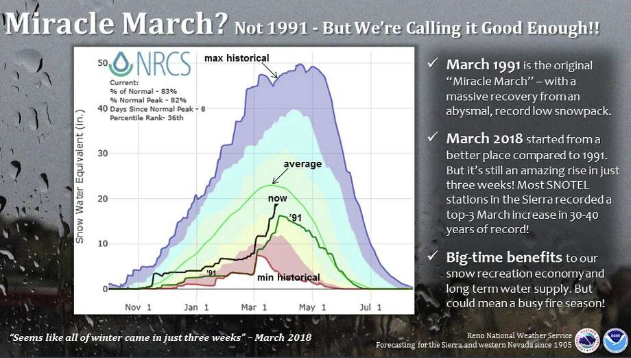 The National Weather Service Reno shared graphics that illustrate the impacts of March's rain and snow. Photo: NWS Reno