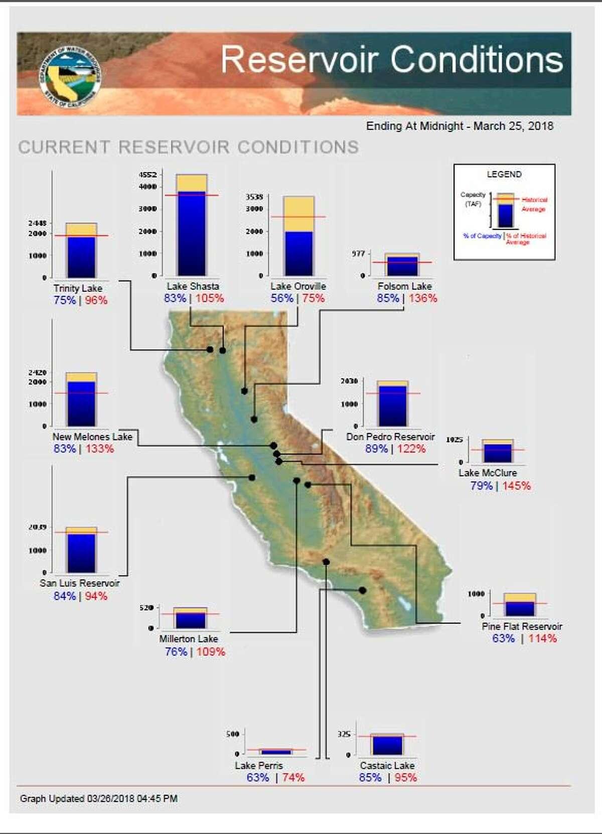 "NBC meteorologist Jeff Ranieri tweeted: ""Major California reservoirs doing really well 75% to 145% of average but the SF #BayArea ""rain season"" is still below average."""