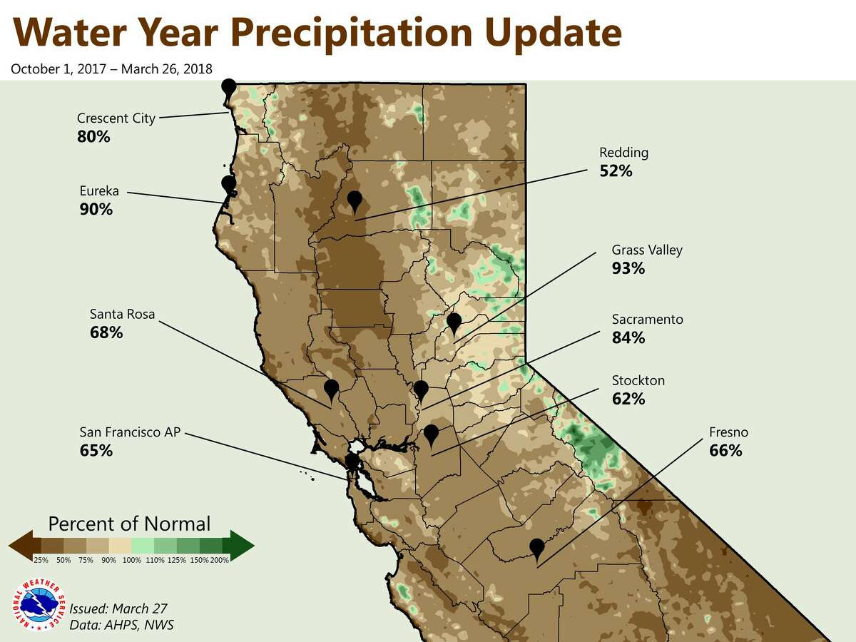 """The National Weather Service Sacramento tweeted: """"How has the water year (October 1 - present) fared so far? Most NorCal locations are below normal but are doing better than they were at the beginning of March."""""""