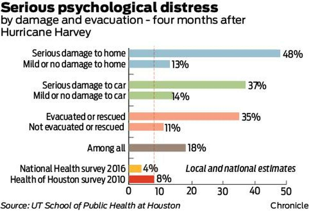 Hurricane Harvey has taken a serious psychological toll on high percentages of those whose home or car suffered major damage and who had to be evacuated or rescued, according to a new survey.