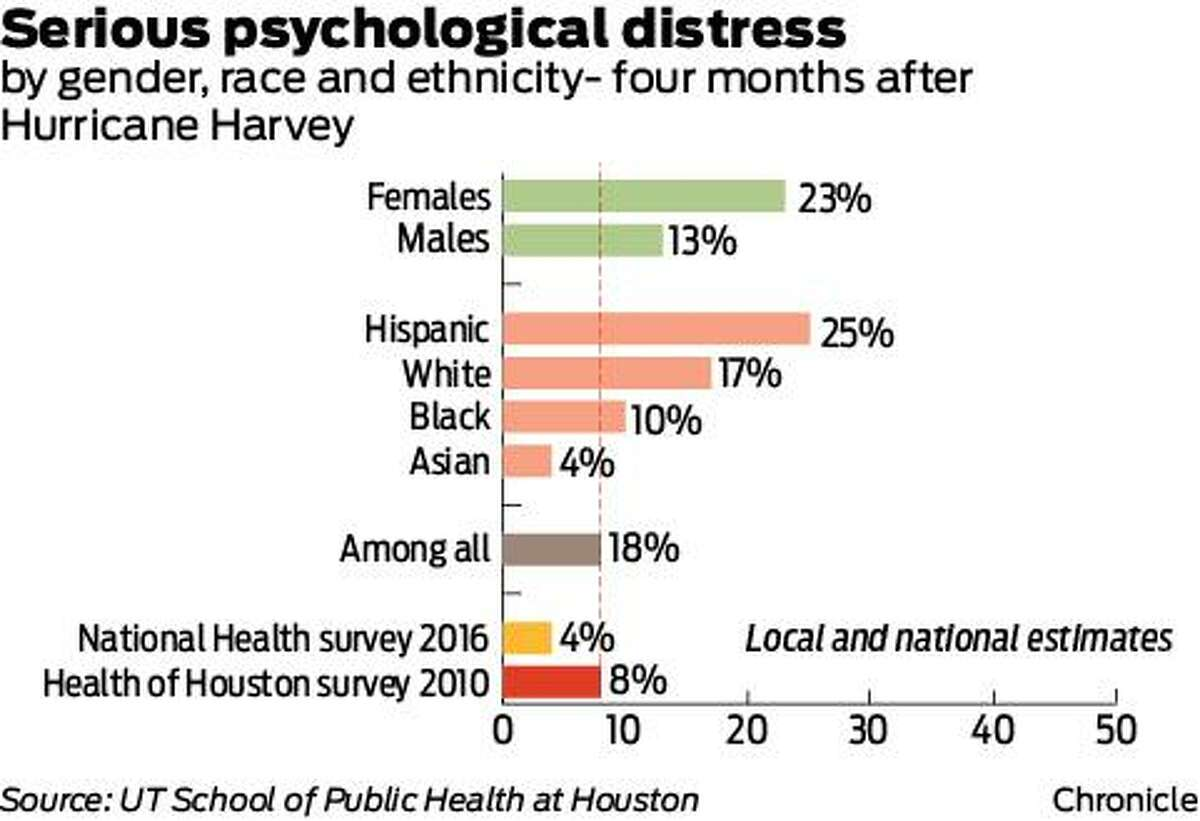 The survey also reported the psychological toll inflicted by Harvey has disproportionately affected women and Hispanics.
