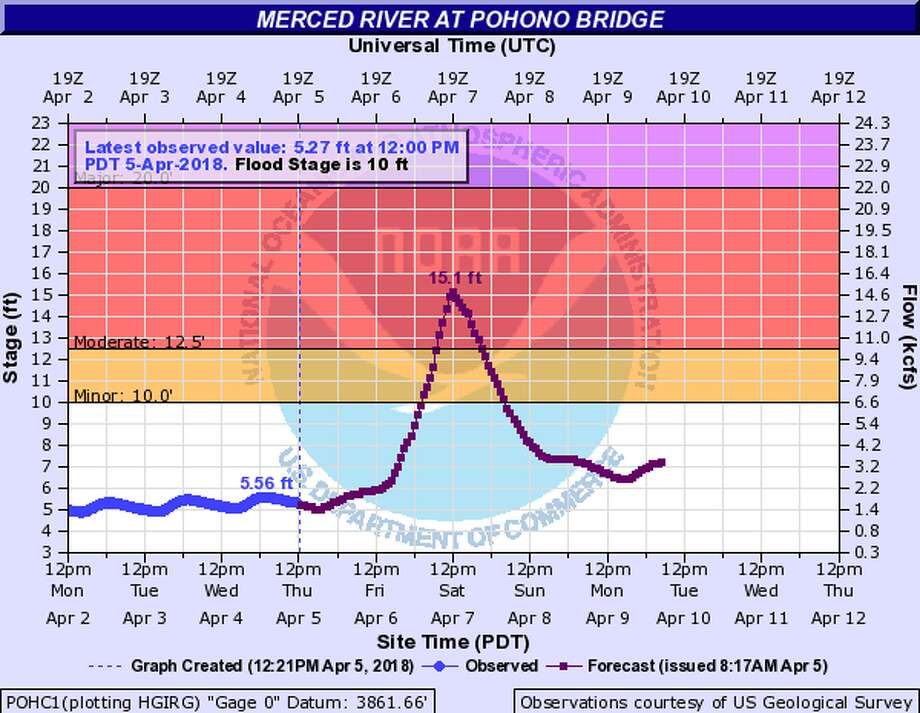 The Merced River is forecast to reach moderate flood stage at 15.1 feet on Saturday at noon when a wet storm moves into Northern California. At this height, the river could inundate parts of Yosemite Valley. Photo: National Weather Service