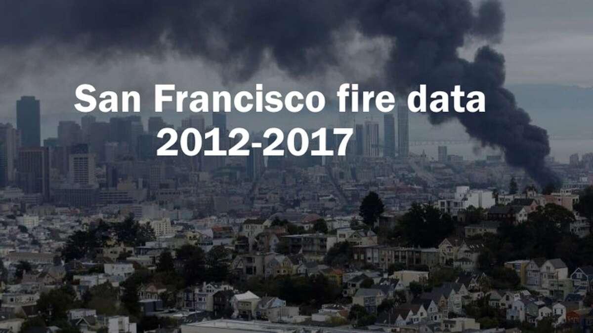 Data source: San Francisco Fire Dept.