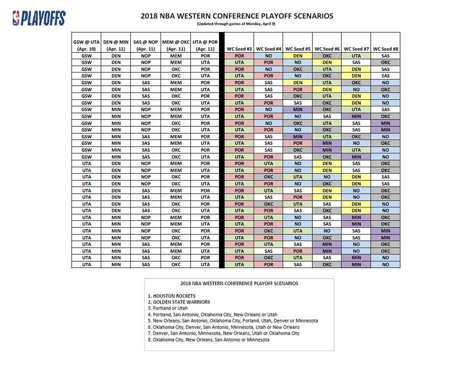 The 2018 NBA Western Conference playoff scenarios through April 10. Photo: NBA