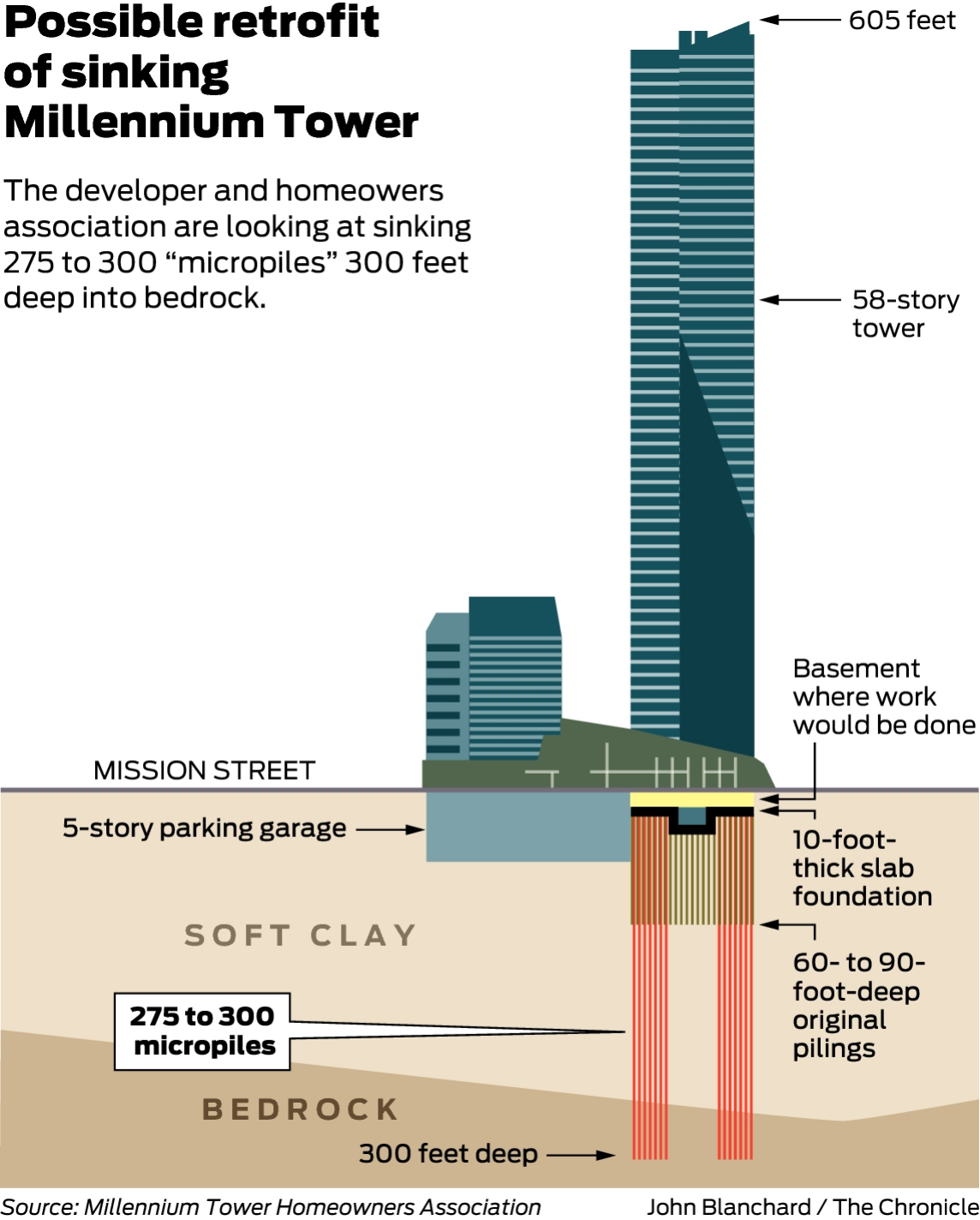 Pricey retrofit proposed for sinking Millennium Tower in SF