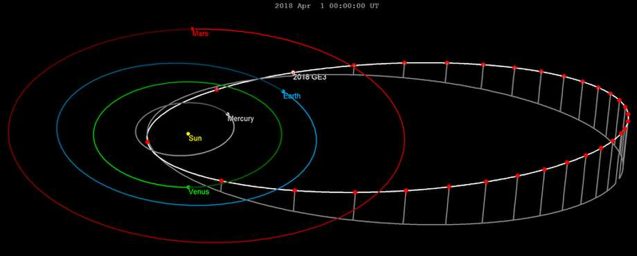 asteroid the size of a football field whizzes alarmingly close by