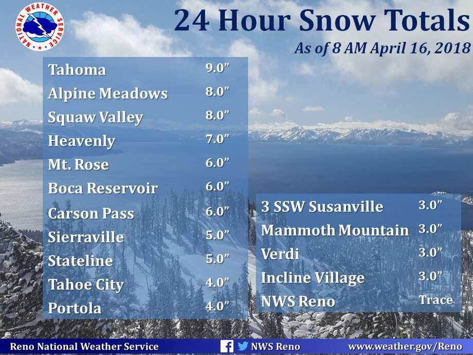 24 hour snowfall totals in the Tahoe Basin, April 15 to April 16, 2018 Photo: National Weather Service Reno