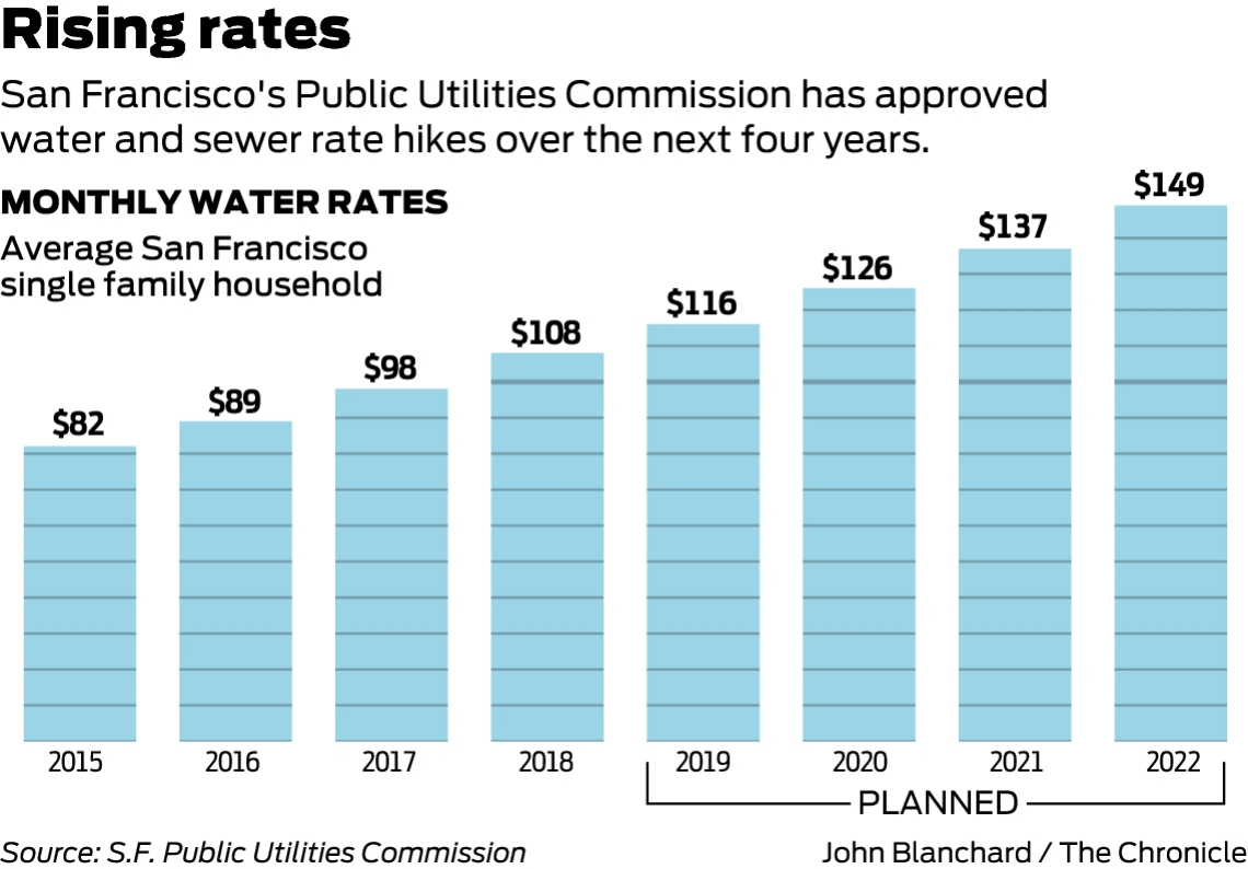 Sf Raising Water Sewer Rates Over 4 Years Sfchronicle Com