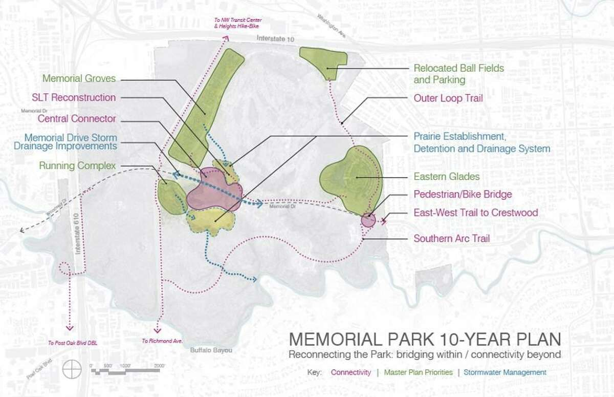"""Major components of the Memorial Park Master Plan that will undergo development first under a new 10-Year Project Plan include infrastructure improvements, a """"central connector"""" land bridge with a new prairie and drainage, significantly improved trail connectivity, the relocation of ballfields, the completion of the Eastern Glade and the Memorial Grove."""