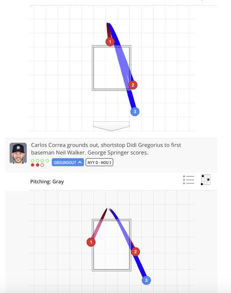 The at-bats for Jose Altuve (top) and Carlos Correa against Yankees starter Sonny Gray in the first. The blue ball is the slider they both put in play — notice the eerily similar location. Photo: MLB.com