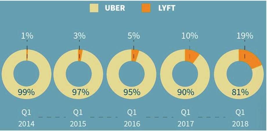 Lyft making big gains on Uber - San Antonio Express-News