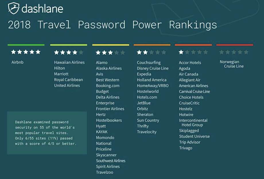Dashlane's password security scores for travel websites. (Chart: Dashlane) Photo: Dashlane
