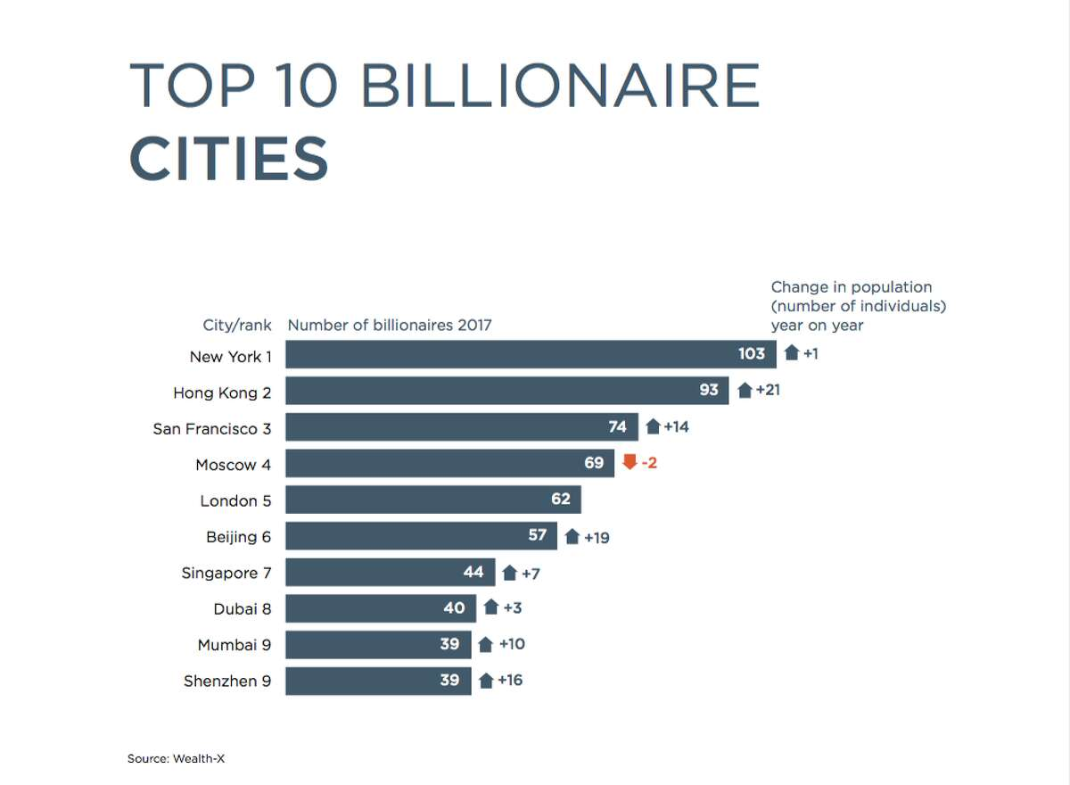 San Francisco (including the wider Bay Area) rose two places to be the third-ranked city with a total of 74 billionaires in 2017, leapfrogging both Moscow and London. New York was the world's top billionaire city in 2017, remaining the preferred location for those seeking a luxury blend of finance, culture, commerce, shopping and real estate.