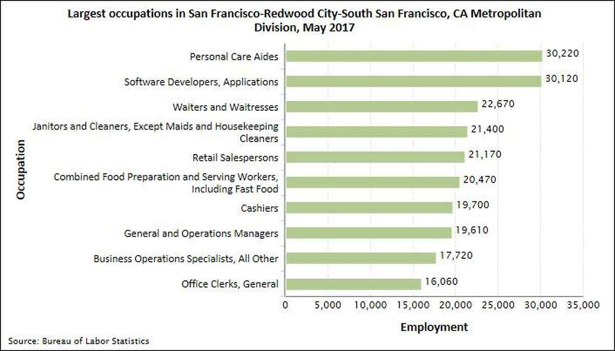 A new report from the Bureau of Labor Statistics broke down the most common occupations in San Francisco and San Mateo counties, using data from 2017.