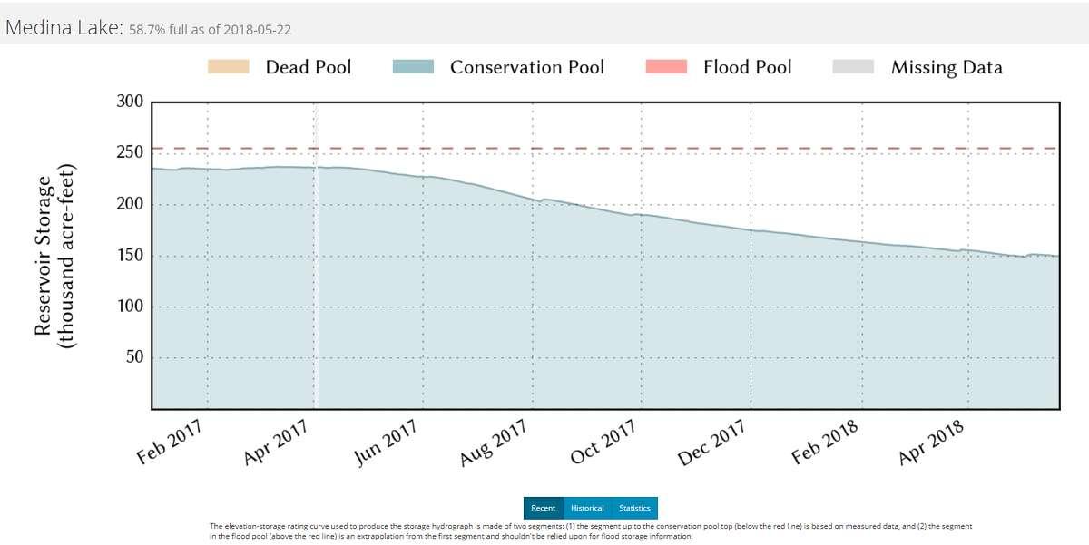 Medina Lake is 58.7 percent full as of May 22, 2018.