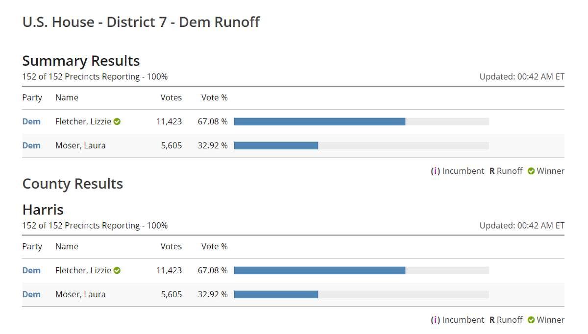Lizzie Pannill Fletcher will take on nine-term Republican incumbent John Culberson in November.