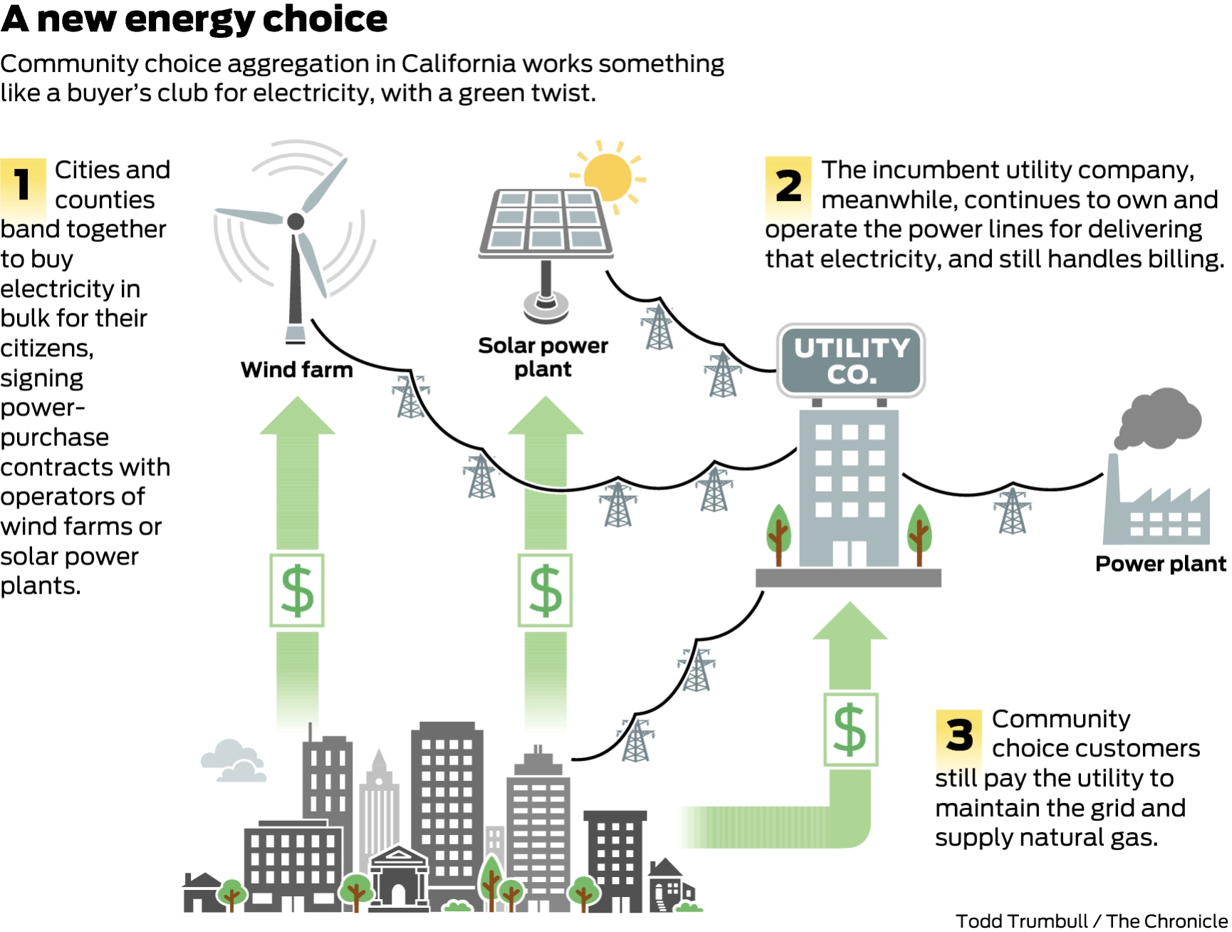 A new type of public power is growing in California, and raising