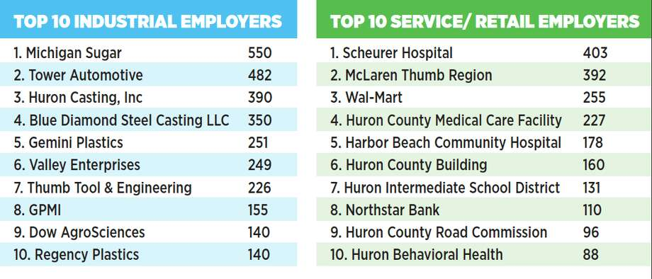 Huron County's top 10 industrial and service/retail employers. Photo: Courtesy Photo