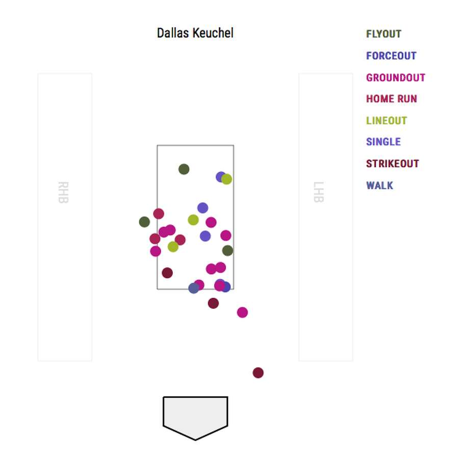 The Mariners put 24 balls in play off Dallas Keuchel on Tuesday. Only twice did they swing and make contact with pitches clearly out of the zone. They offered almost entirely at pitches inside the zone. Photo: Baseball Savant