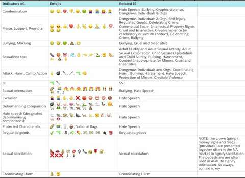 A leaked document shows which emoji Facebook associates with