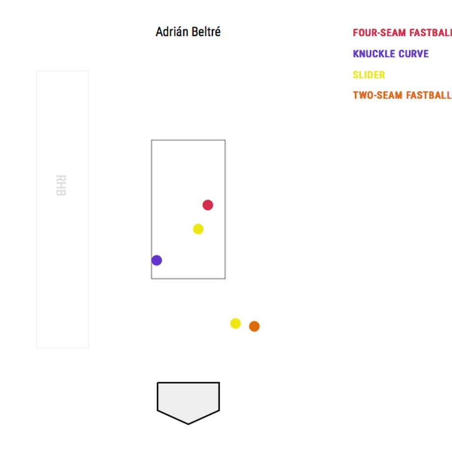 Gerrit Cole struck out Adrian Beltre with surgical precision to get out of a jam Thursday night. Photo: Baseball Savant