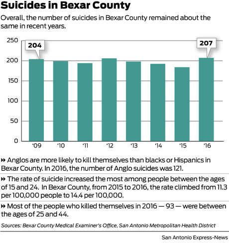 Suicides in Bexar County have remained about the same in recent years. Photo: Michael Fisher