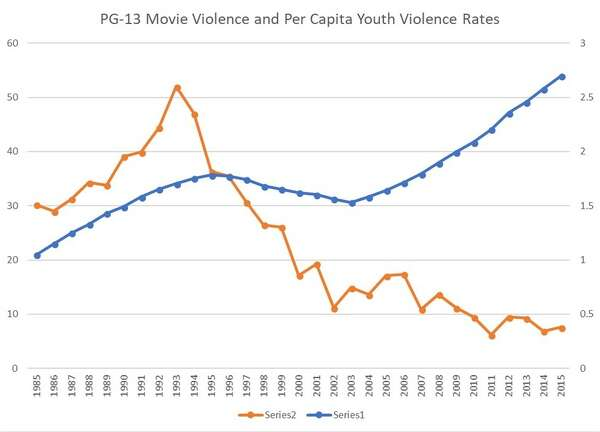 Sample Essay High School Historically As Incidents Of Violence In Pg Movies Have Risen  Incidents Of Violence By Youth Have Plummeted Example Of An Essay With A Thesis Statement also My English Essay Should Parents Worry About The Violence In Pg Movies  Thesis Examples For Argumentative Essays
