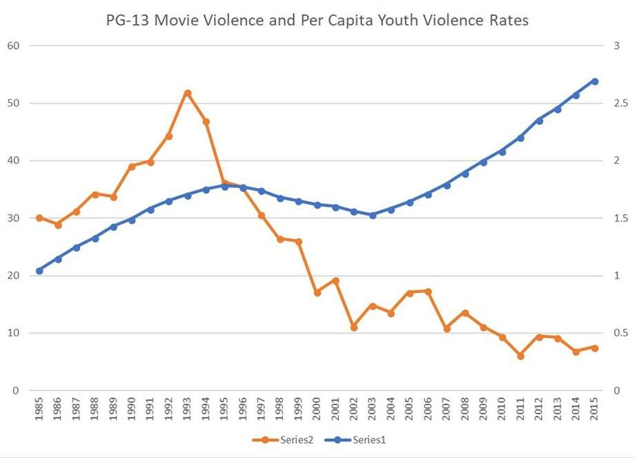 Historically, as incidents of violence in PG-13 movies have risen, incidents of violence by youth have plummeted. Photo: Chris Ferguson