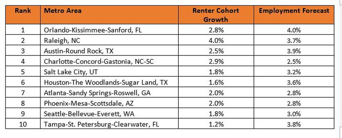 Roofstock's top 10 markets for real estate investing