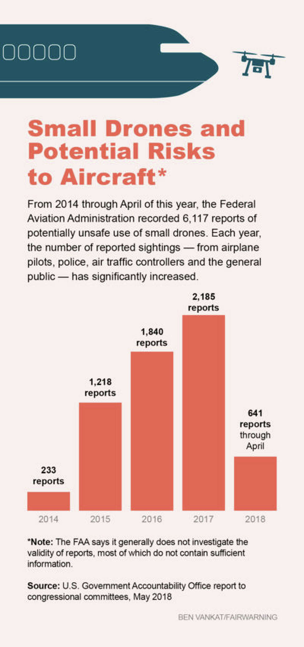 Graphic for FairWarning story about drone sightings