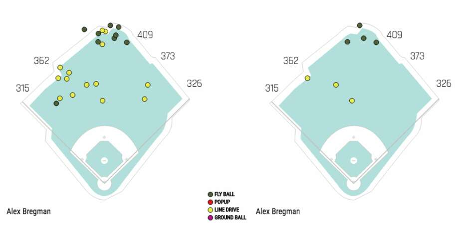 Spray charts of balls struck to the outfield (left: Alex Bregman, 2015-18; right: 2018) that based on exit velocity and launch had a greater than 50 percent chance of being hits but were outs at Minute Maid Park. Photo: Baseball Savant