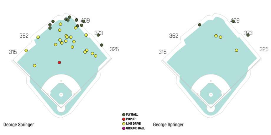 Spray charts of balls struck to the outfield (left: George Springer, 2015-18; right: 2018) that based on exit velocity and launch had a greater than 50 percent chance of being hits but were outs at Minute Maid Park. Photo: Baseball Savant