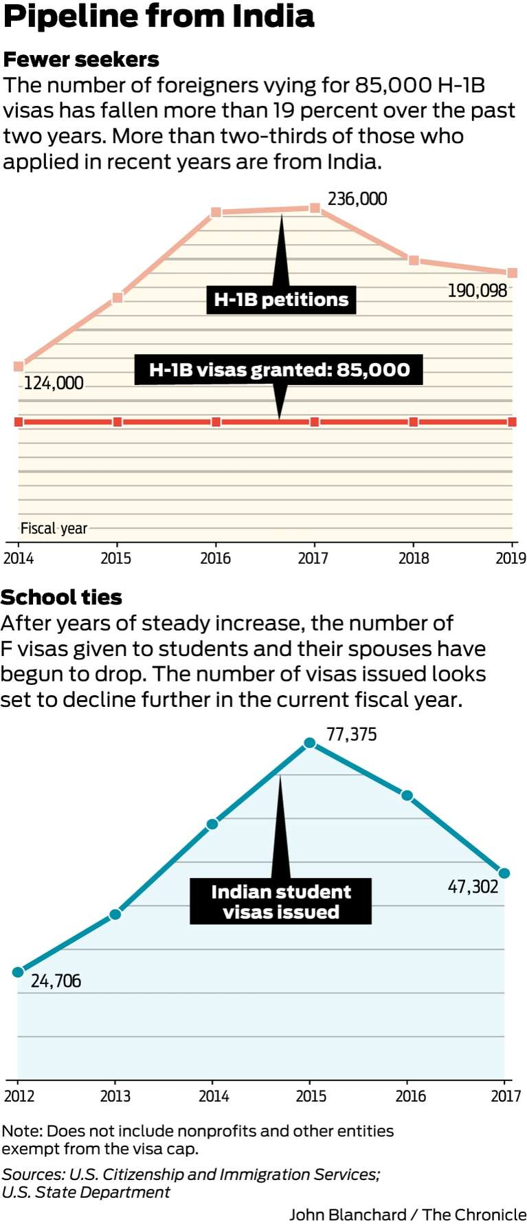 The H-1B visa in the age of Trump: A golden ticket loses its luster