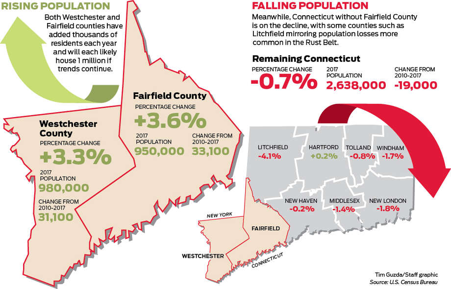 Fairfield County's population is growing while the rest of the state is falling.