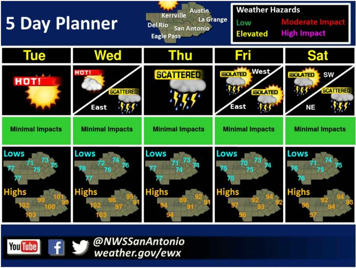 Weather forecasts for the week of July 2nd.