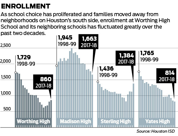 On the brink: Rock-bottom Worthing High School struggles to