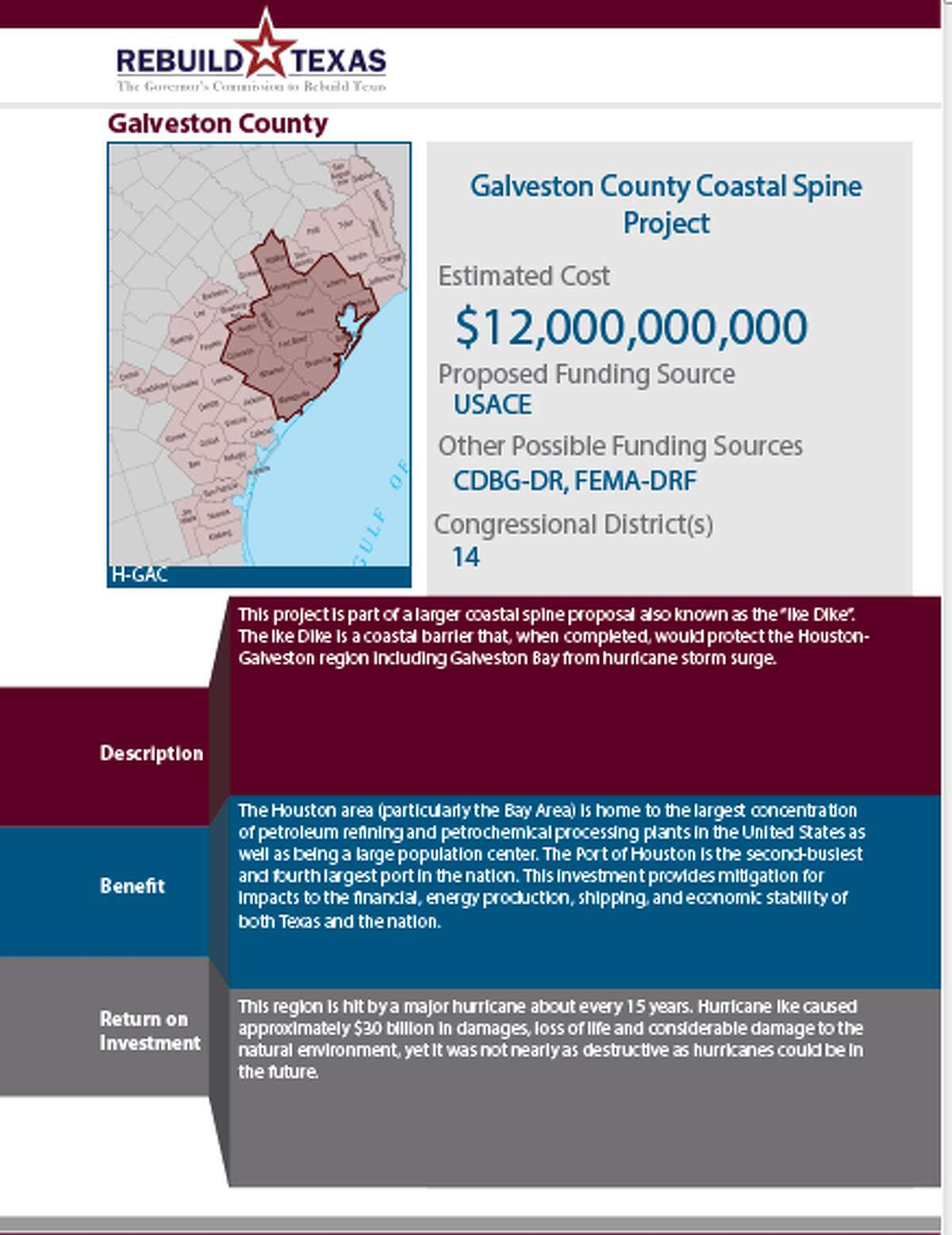 """Texas asked for $12 billion for the Galveston County Coastal Spine project, part of the so-called """"Ike Duke."""" The federal government on July 5, 2018 announced $3.9 billion in funding for the coastal barrier."""