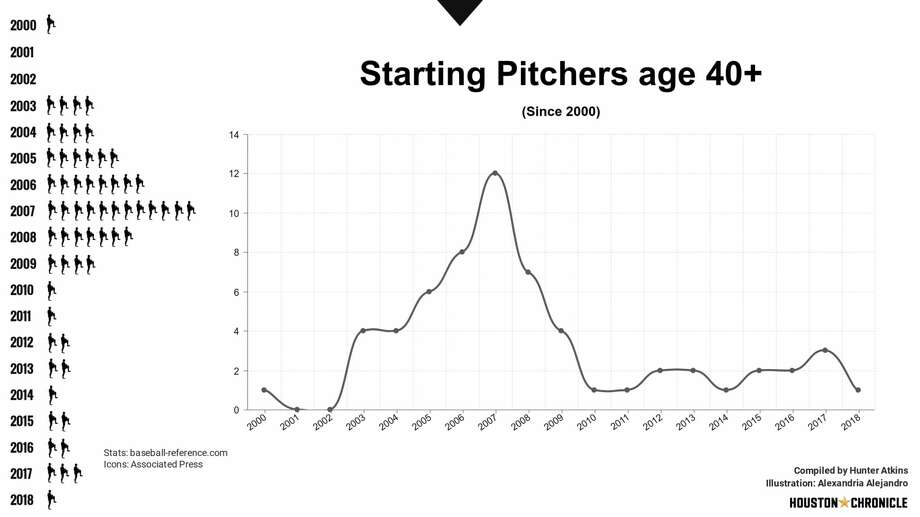 The peak and decline of starting pitchers 40-plus years old since 2000. Photo: Alexandria Alejandro/Houston Chronicle