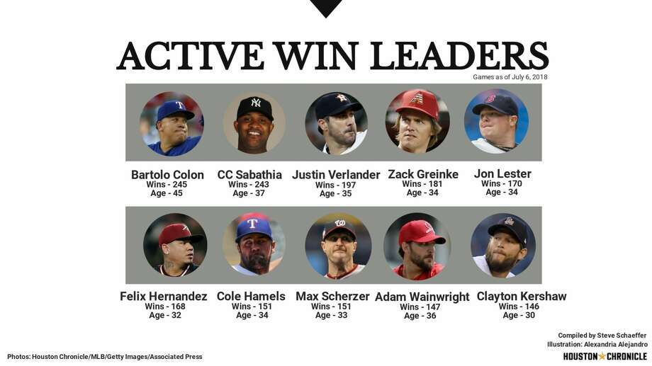 Major League Baseball's active win leaders as of games through July 6, 2018.     Photo: Alexandria Alejandro/Houston Chronicle