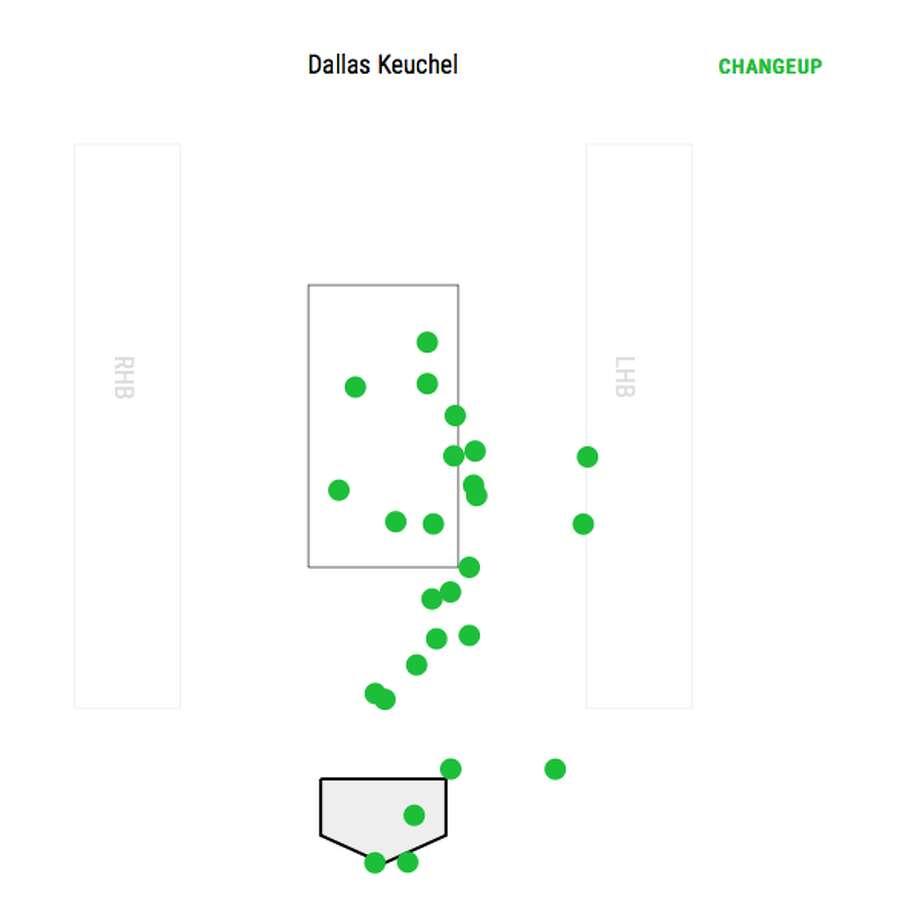 Dallas Keuchel threw a season-high 26 changeups in the 2-1 win over the White Sox Sunday. Photo: Courtesy Of Baseball Savant