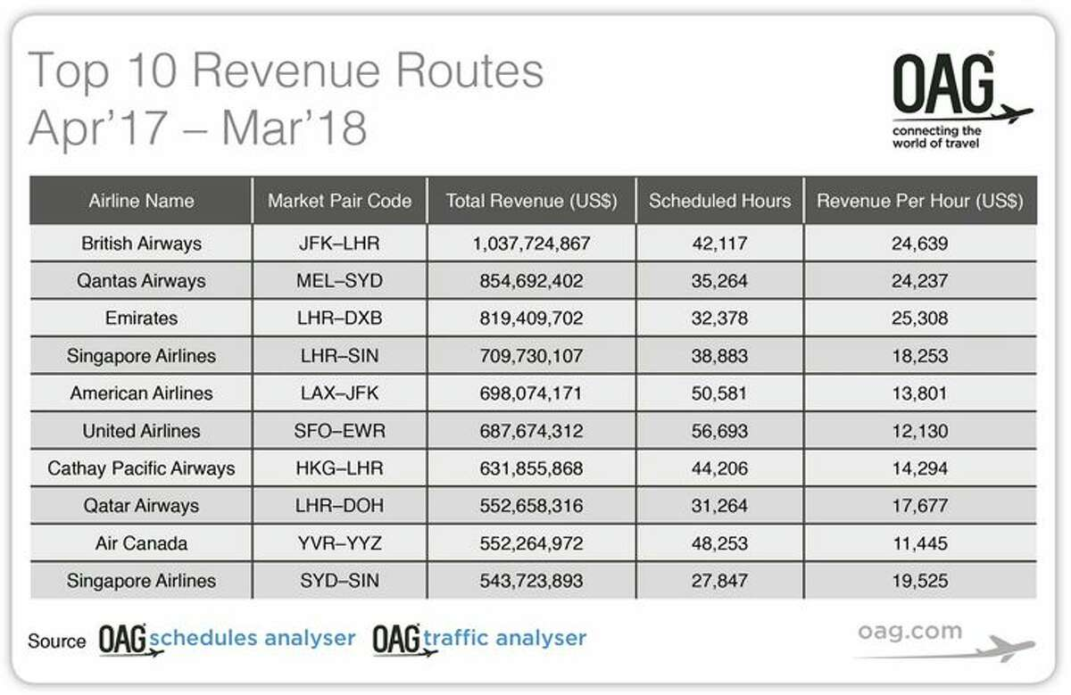 The world's top 10 routes for revenue. (Chart: OAG)